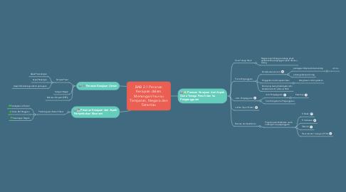 Mind Map: BAB 2.1 Peranan Kerajaan dalam Menangani Isu-isu Tempatan, Negara dan Serantau