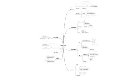 Mind Map: Develop Service