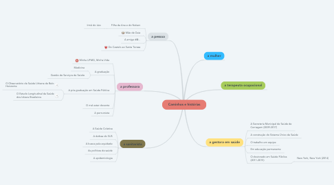Mind Map: Caminhos e histórias