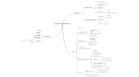 Mind Map: HowToMakeXmlFormCustomizable