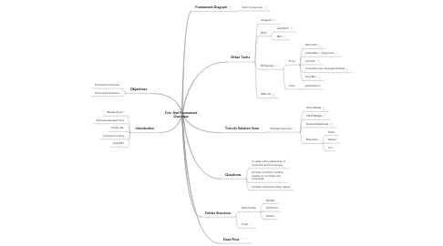 Mind Map: Tcm .Net Framework Overview