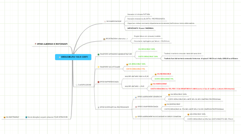 Mind Map: DEDUCIBILITA