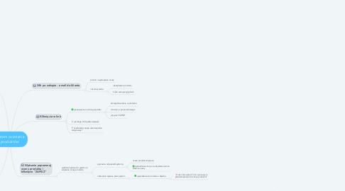 Mind Map: System oceniania produktów