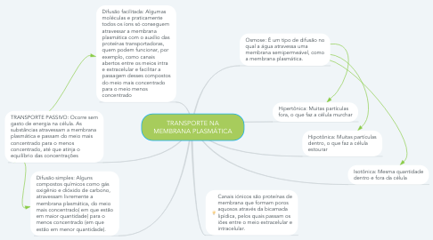 Mind Map: TRANSPORTE NA MEMBRANA PLASMÁTICA