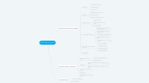 Mind Map: Distrito de Innovación