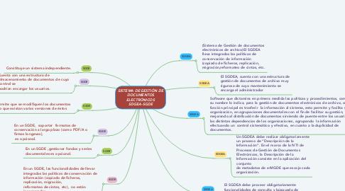 Mind Map: SISTEMA DE GESTIÓN DE DOCUMENTOS ELECTRÓNICOS SDGEA-SGDE
