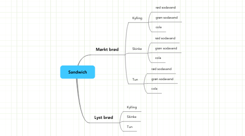 Mind Map: Sandwich