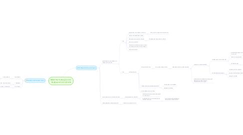 Mind Map: REESTRUTURAÇÃO DO  TRABALHO DOCENTE