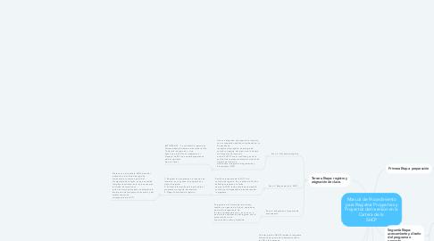Mind Map: Manual de Procedimiento para Registrar Programas y Proyectos de Inversión en la Cartera de la  SHCP