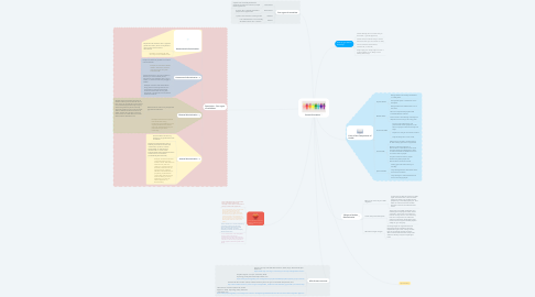 Mind Map: Sexual Orientation