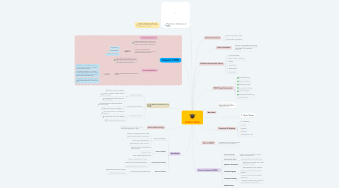 Mind Map: Database Design