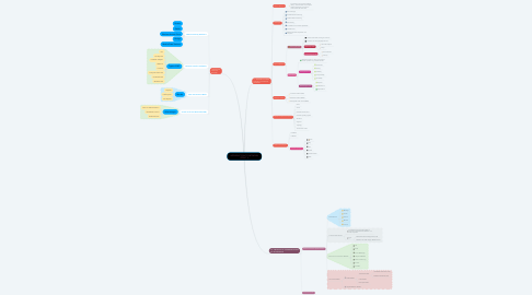 Mind Map: INTRODUCTION TO NETWORK (TOPIC 1)