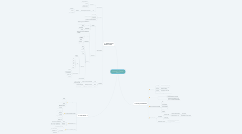 Mind Map: Introduction To Computer Network
