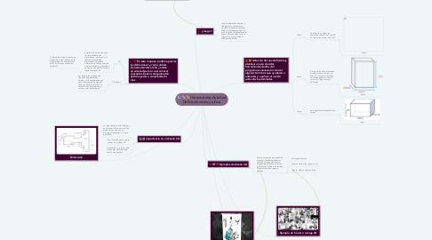 Mind Map: Herramientas AutoCad Definición ancho y altura