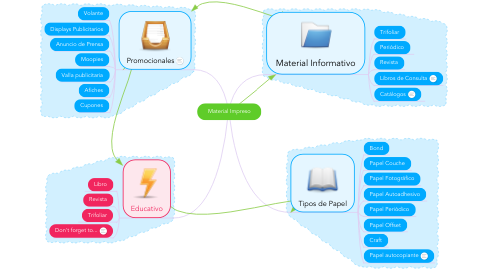Mind Map: Material Impreso