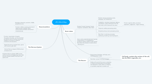 Mind Map: JR's Mind Map