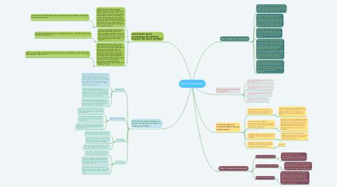Mind Map: Sexual Orientation