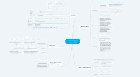 Mind Map: Sexual Orientation Discrimination