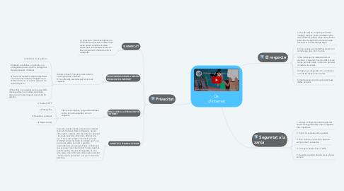 Mind Map: Ús  d'Internet