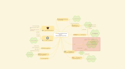 Mind Map: Gezondheidspatronen  Gordon - stemmingsstoornissen