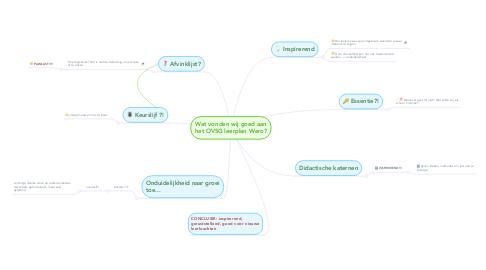 Mind Map: Wat vonden wij goed aan het OVSG leerplan Wero?