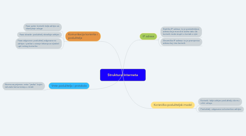 Mind Map: Struktura Interneta