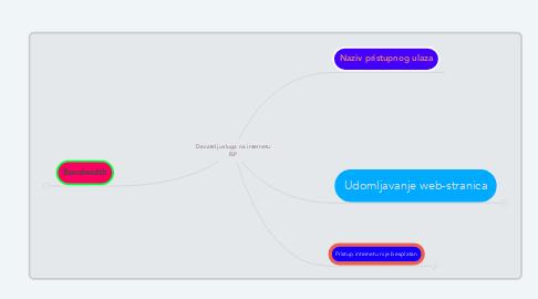 Mind Map: Davatelj usluga na internetu ISP