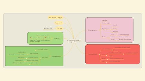 Mind Map: L'argumentation