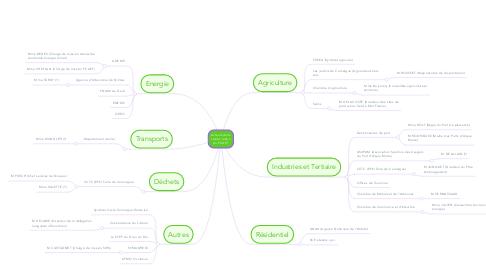 Mind Map: Acteurs dans l'élaboration du PCAET