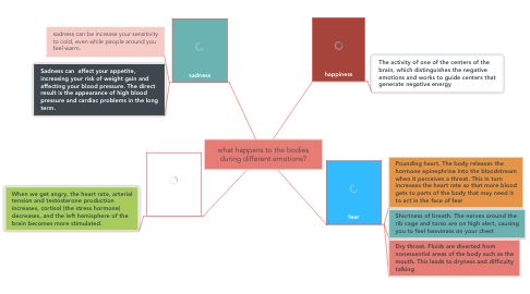 Mind Map: what happens to the bodies during different emotions?