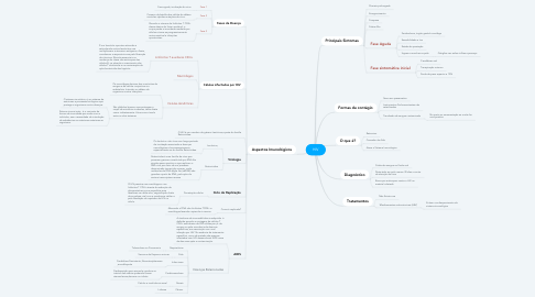Mind Map: HIV