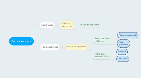 Mind Map: Bens e serviços