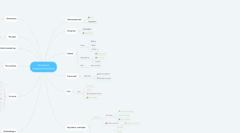 Mind Map: Narratieve onderzoeksmethode