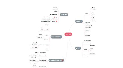 Mind Map: מבנה שיעור
