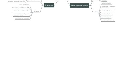 Estructura Del Estado Colombiano Exemplo Mindmeister