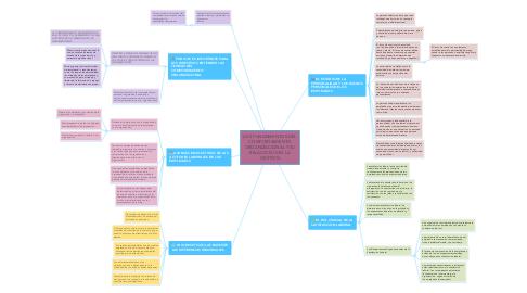 Mind Map: LOS FUNDAMENTOS DEL COMPORTAMIENTO ORGANIZACIONAL Y SU RELACION CON LA GESTION