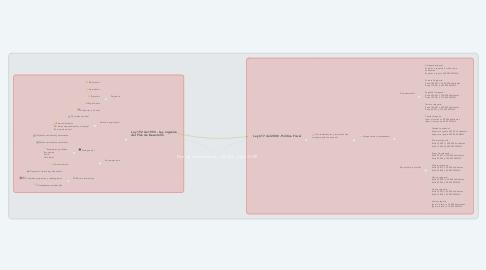 Mind Map: Plan de Desarrollo Ley 152/94 - Ley 617/00