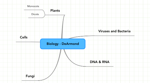 Mind Map: Biology - DeArmond