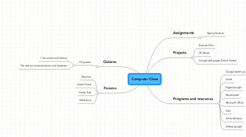 Mind Map: Computer Class