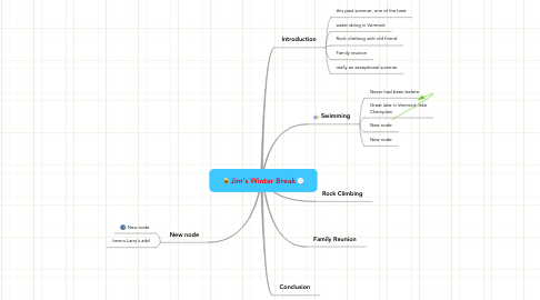 Mind Map: Jim