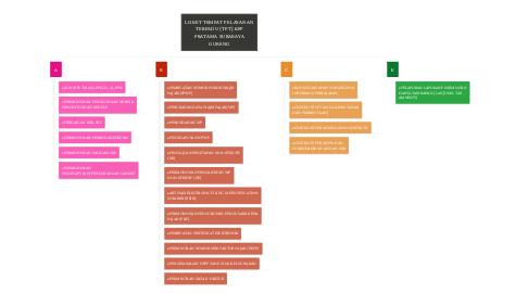 Mind Map: LOKET TEMPAT PELAYANAN TERPADU (TPT) KPP PRATAMA SURABAYA GUBENG
