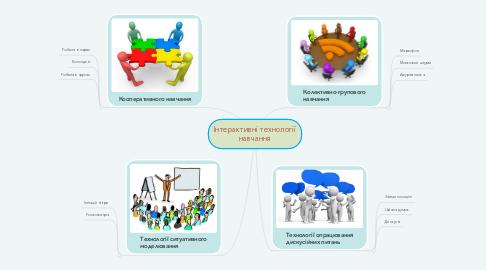 Mind Map: Інтерактивні технології навчання