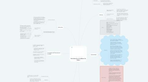 Mind Map: Introducción a las Bases de Datos