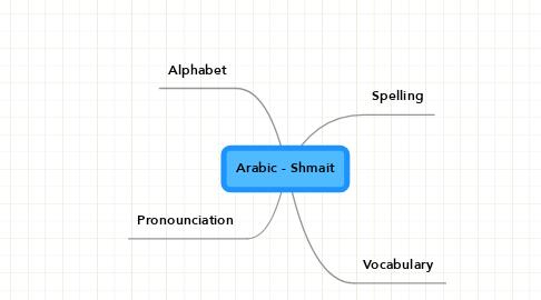 Mind Map: Arabic - Shmait