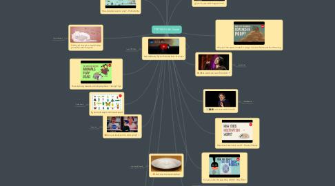 Mind Map: TEDTALKS 4th Grade