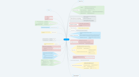 Mind Map: Teoria Crítica