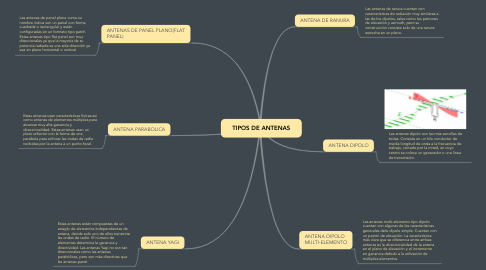 Mind Map: TIPOS DE ANTENAS