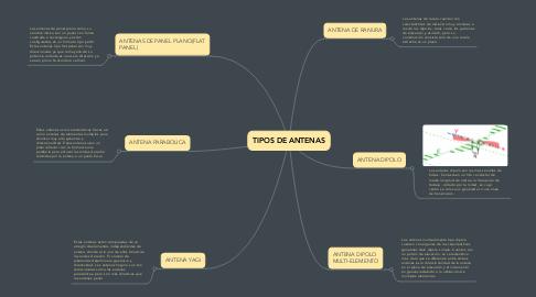 Mind Map: Violencia Intrafamiliar