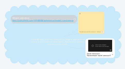 Mind Map: «Класифікація освітніх технологій. Моделі навчання на основі різних освітніх технологій. Умови застосування освітніх технологій».