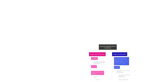 Mind Map: Etapas de la Planificación en la Auditoria.
